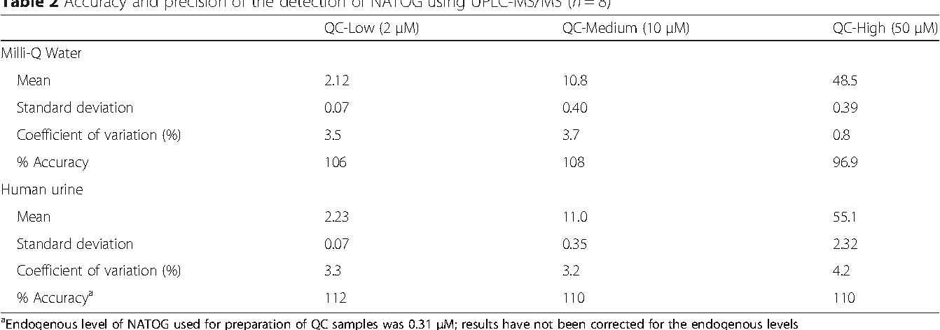 Table 2 Accuracy and precision of the detection of NATOG using UPLC-MS/MS (n = 8)
