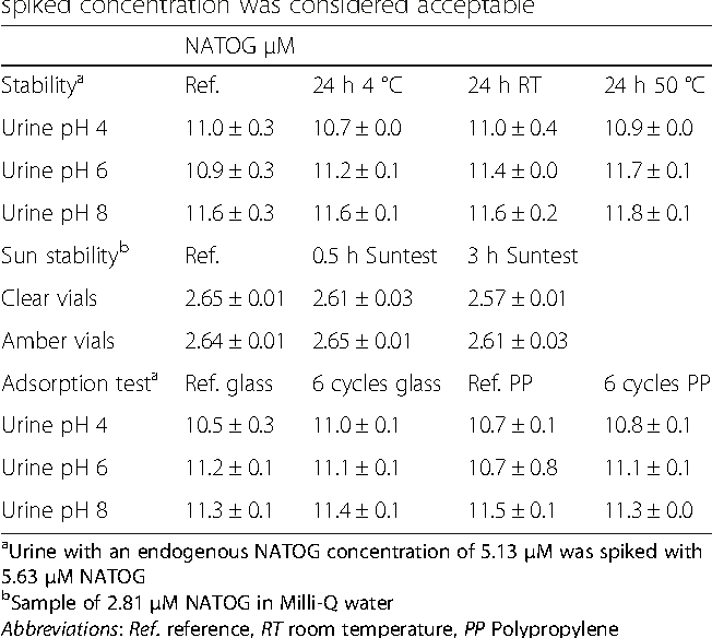 Table 3 Stability and adsorption characteristics of NATOG. Concentrations were obtained after spiking. Samples were analyzed in duplicate. Accuracy of 80–120 % on the theoretical spiked concentration was considered acceptable
