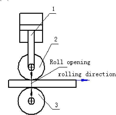 Fig 3 Principle drawing of hydraulic servo-forming 1- Hydraulic-servo cylinder 2-Bottom roll 3-Topping roll