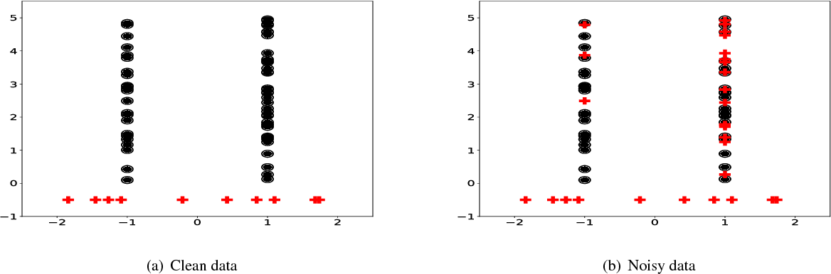 Figure 2 for Multi Instance Learning For Unbalanced Data