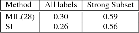 Figure 3 for Multi Instance Learning For Unbalanced Data