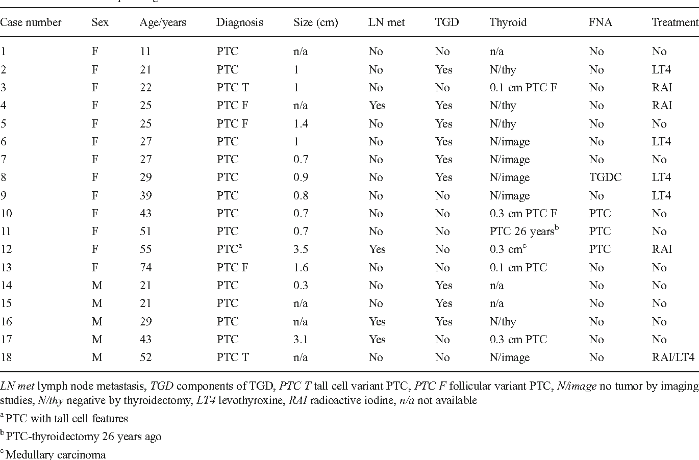 Pathology of thyroglossal duct: an institutional experience ...
