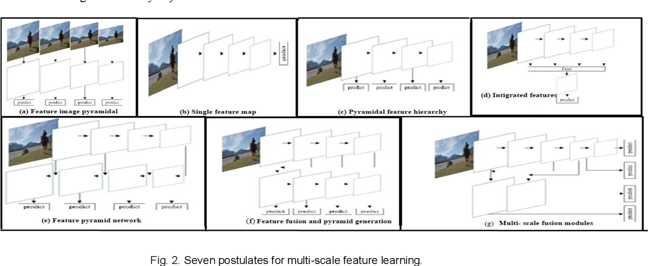 Figure 4 for A Survey on Deep Domain Adaptation and Tiny Object Detection Challenges, Techniques and Datasets