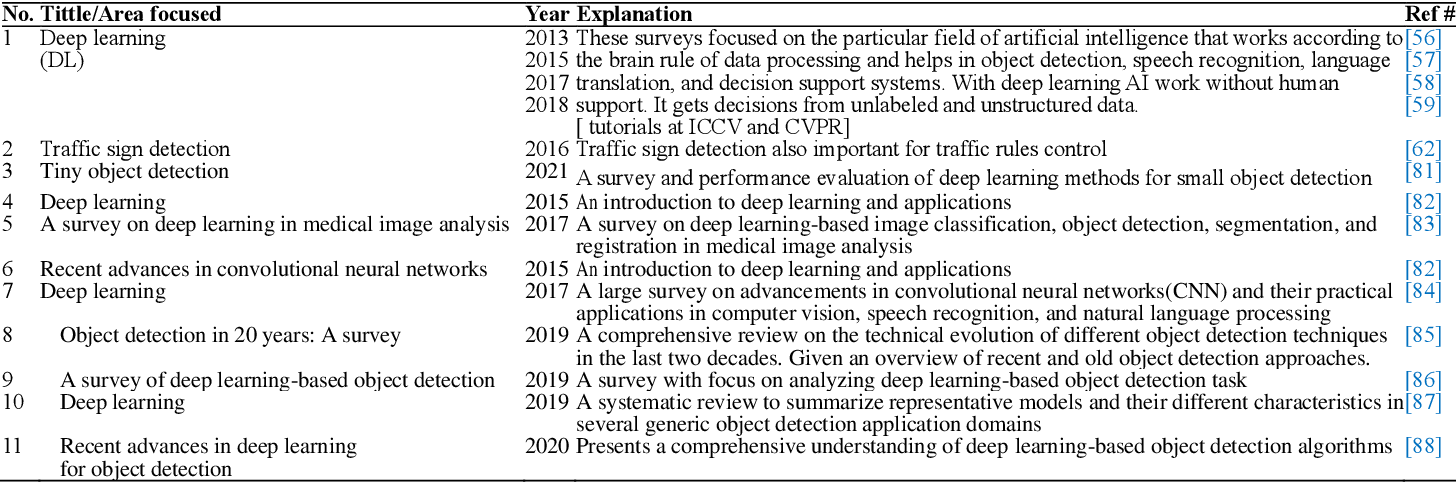 Figure 1 for A Survey on Deep Domain Adaptation and Tiny Object Detection Challenges, Techniques and Datasets