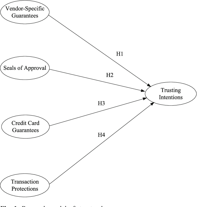 Figure 1 From Types Of Structural Assurance And Their Relationships