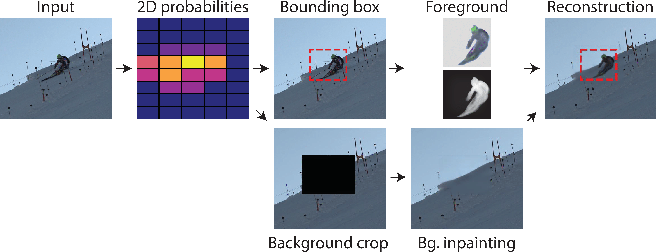 Figure 2 for Self-supervised Human Detection and Segmentation via Multi-view Consensus