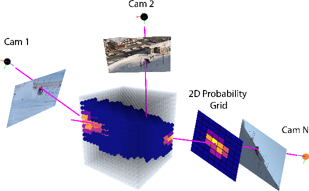 Figure 4 for Self-supervised Human Detection and Segmentation via Multi-view Consensus