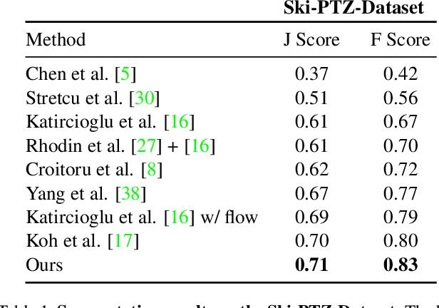 Figure 1 for Self-supervised Human Detection and Segmentation via Multi-view Consensus