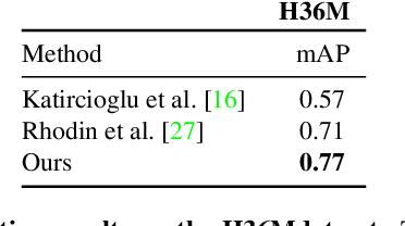 Figure 3 for Self-supervised Human Detection and Segmentation via Multi-view Consensus