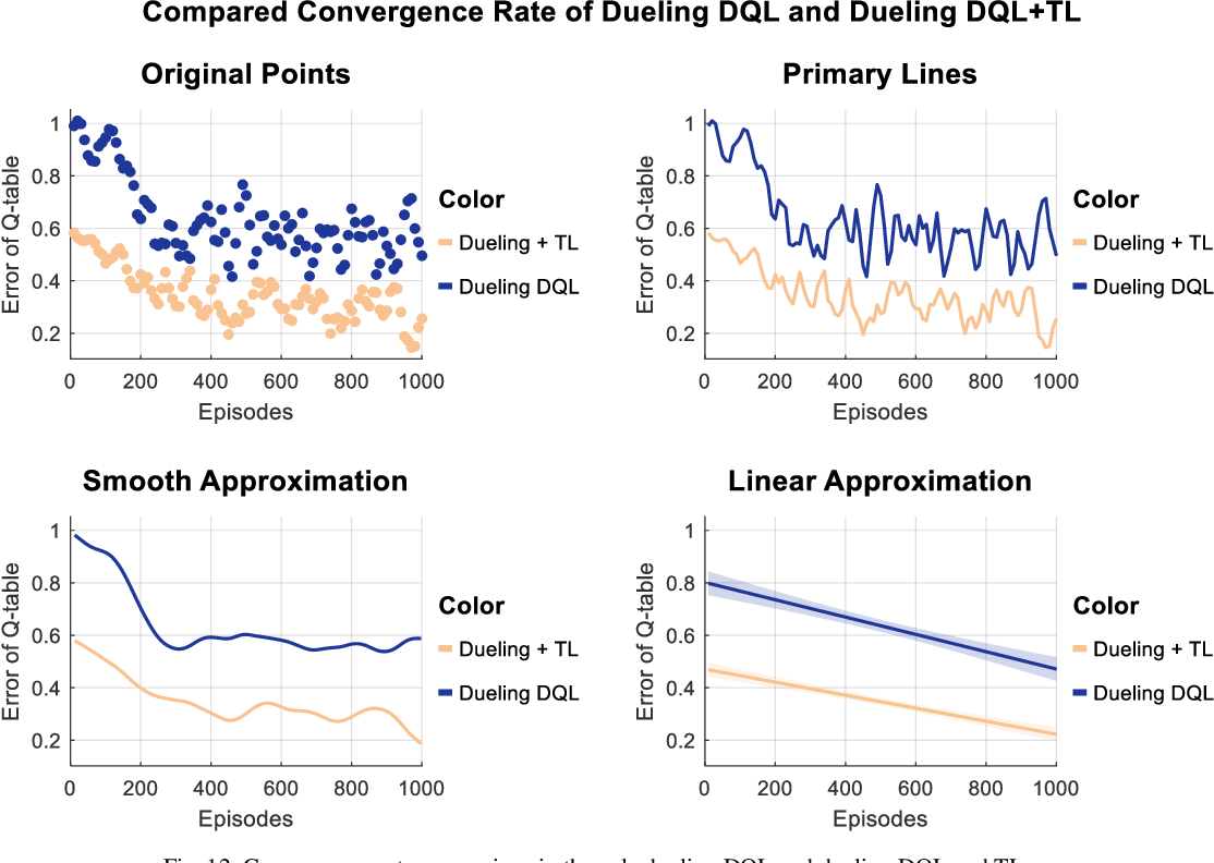 Figure 4 for Driving Tasks Transfer in Deep Reinforcement Learning for Decision-making of Autonomous Vehicles