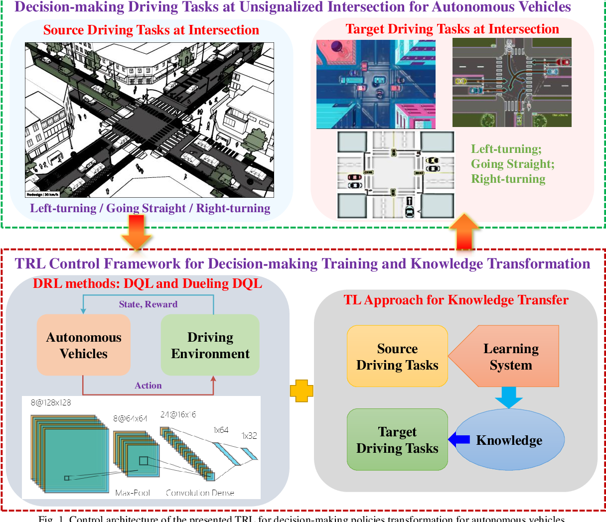 Figure 1 for Driving Tasks Transfer in Deep Reinforcement Learning for Decision-making of Autonomous Vehicles