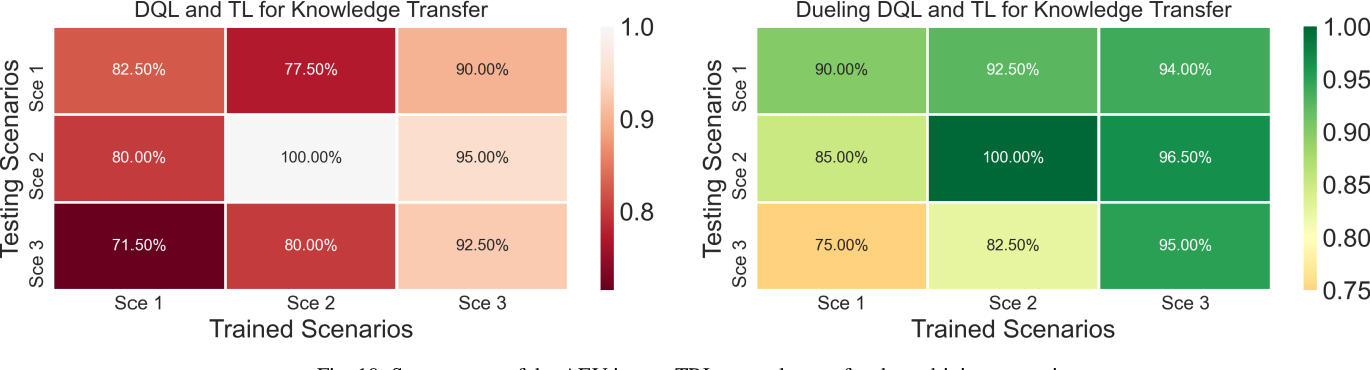 Figure 2 for Driving Tasks Transfer in Deep Reinforcement Learning for Decision-making of Autonomous Vehicles