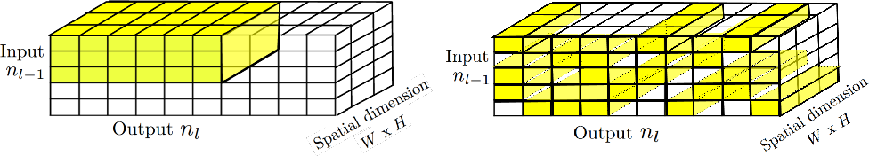 Figure 1 for The Power of Sparsity in Convolutional Neural Networks