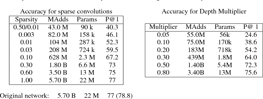 Figure 2 for The Power of Sparsity in Convolutional Neural Networks