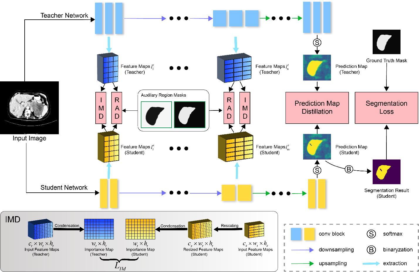 Figure 2 for Efficient Medical Image Segmentation Based on Knowledge Distillation