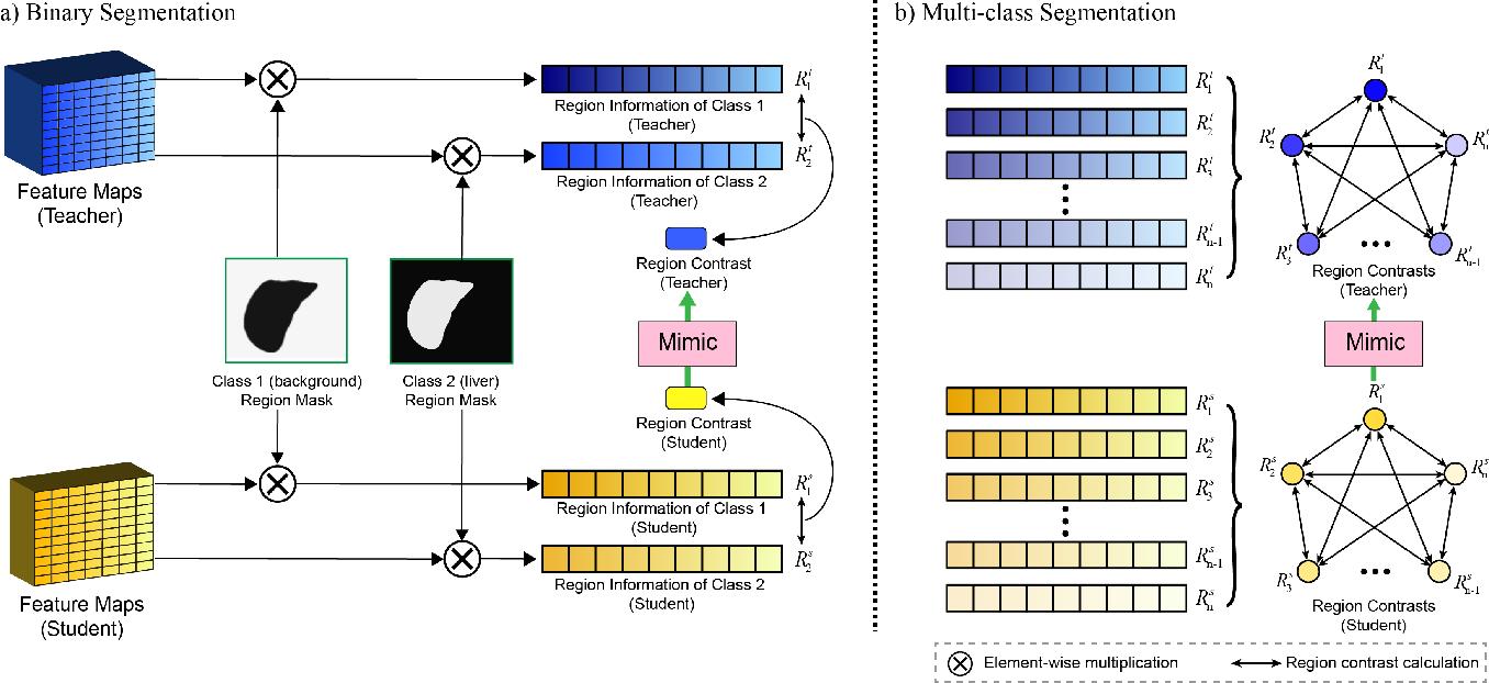 Figure 3 for Efficient Medical Image Segmentation Based on Knowledge Distillation