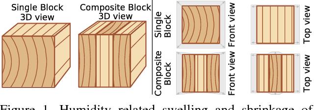 Figure 1 for Robust Deformation Estimation in Wood-Composite Materials using Variational Optical Flow