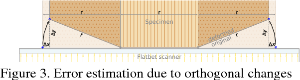 Figure 3 for Robust Deformation Estimation in Wood-Composite Materials using Variational Optical Flow