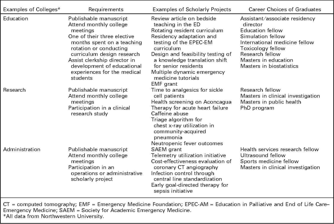 Table 2 from Scholarly tracks in emergency medicine  - Semantic Scholar