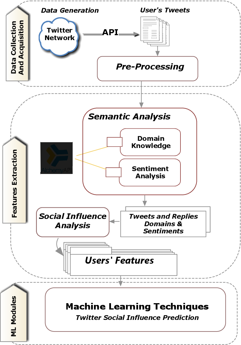 Figure 2 for An Approach for Time-aware Domain-based Social Influence Prediction