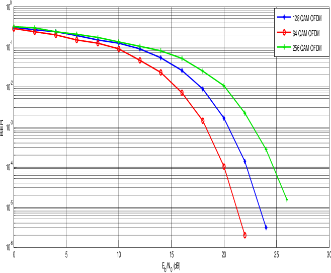 Figure 4 from The Performance Analysis of MIMO OFDM System with
