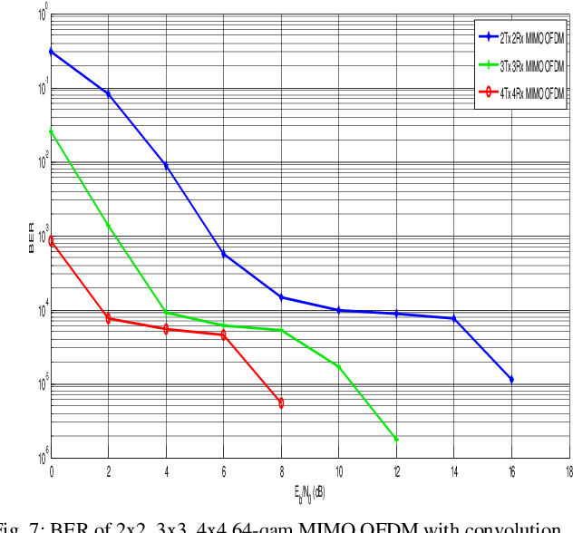 Figure 7 from The Performance Analysis of MIMO OFDM System with