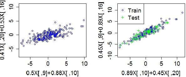 Figure 1 for Canonical Autocorrelation Analysis