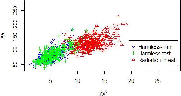 Figure 3 for Canonical Autocorrelation Analysis