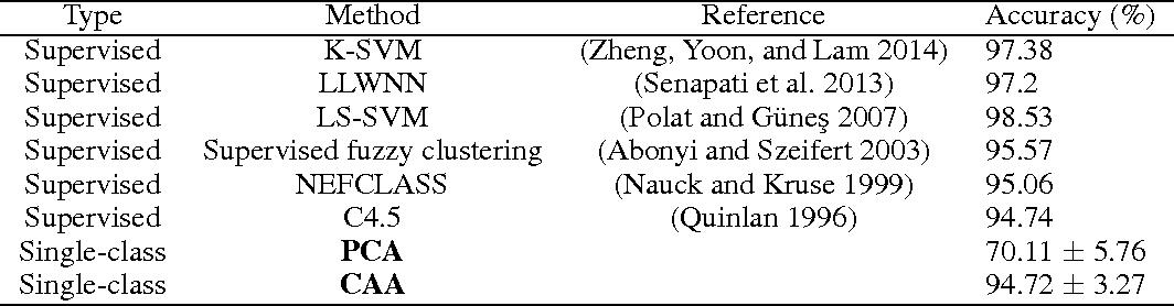 Figure 2 for Canonical Autocorrelation Analysis