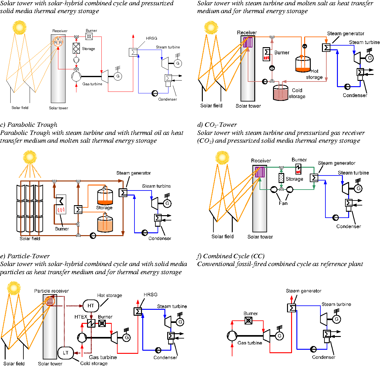 PDF] Analysis of Solar-Thermal Power Plants With Thermal Energy