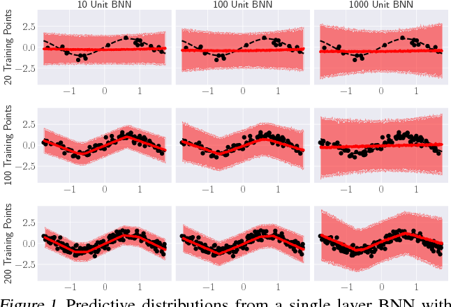 Figure 1 for Structured Variational Learning of Bayesian Neural Networks with Horseshoe Priors