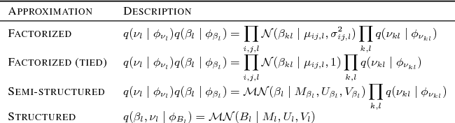 Figure 2 for Structured Variational Learning of Bayesian Neural Networks with Horseshoe Priors