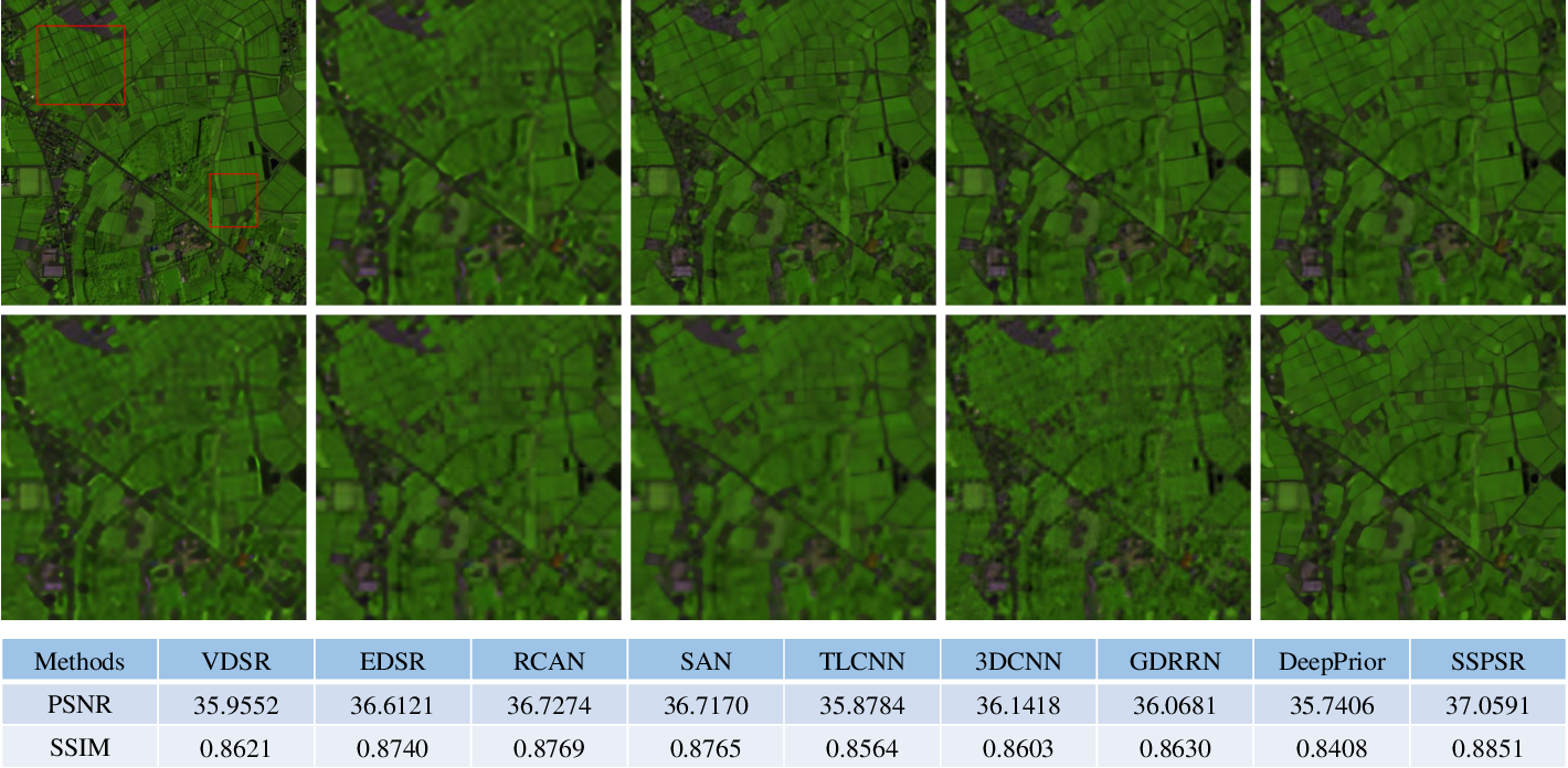 Figure 4 for Learning Spatial-Spectral Prior for Super-Resolution of Hyperspectral Imagery