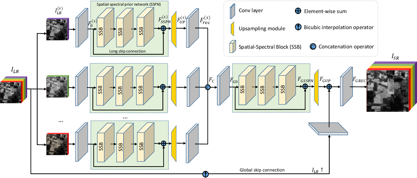 Figure 1 for Learning Spatial-Spectral Prior for Super-Resolution of Hyperspectral Imagery