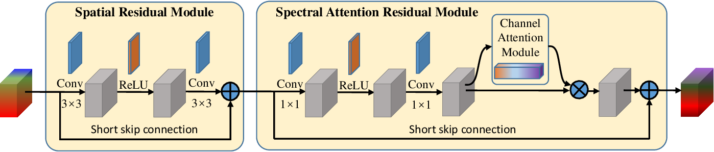 Figure 2 for Learning Spatial-Spectral Prior for Super-Resolution of Hyperspectral Imagery
