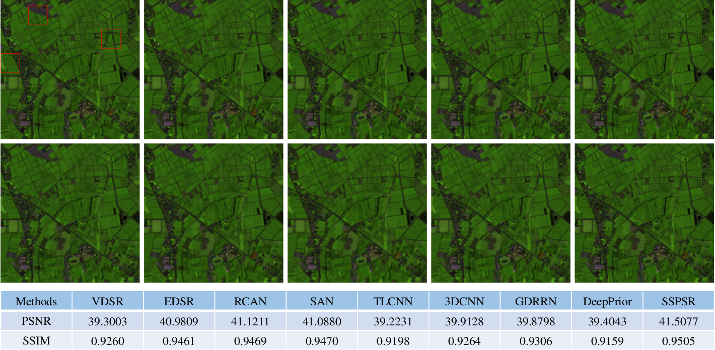 Figure 3 for Learning Spatial-Spectral Prior for Super-Resolution of Hyperspectral Imagery