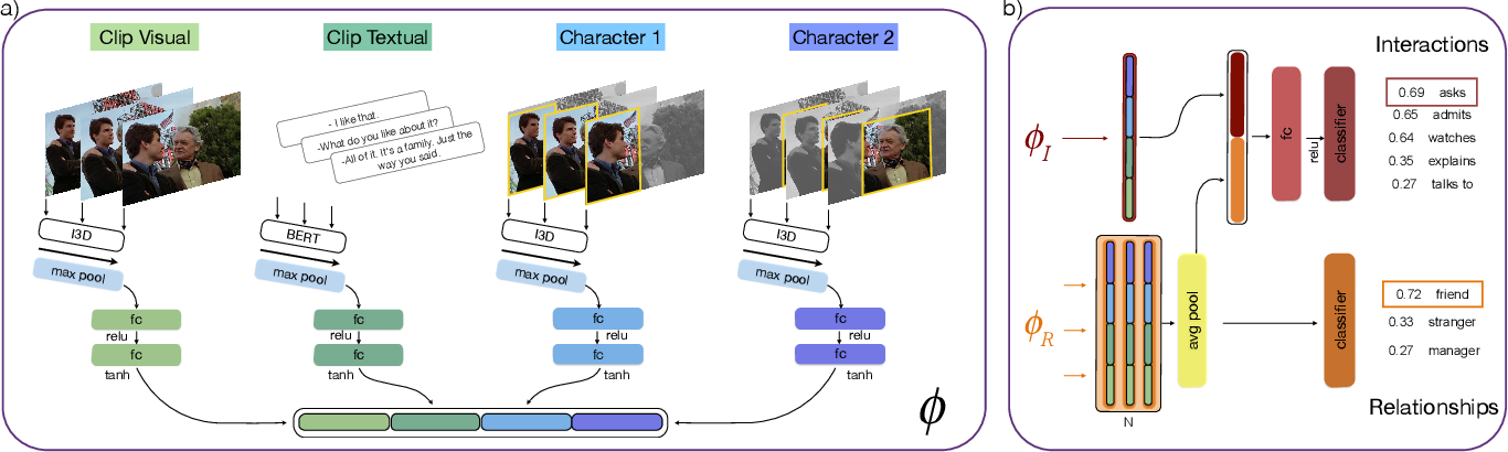 Figure 3 for Learning Interactions and Relationships between Movie Characters