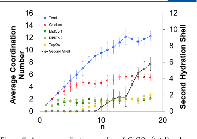 Figure 7 From Ab Initio Studies Of Calcium Carbonate Hydration