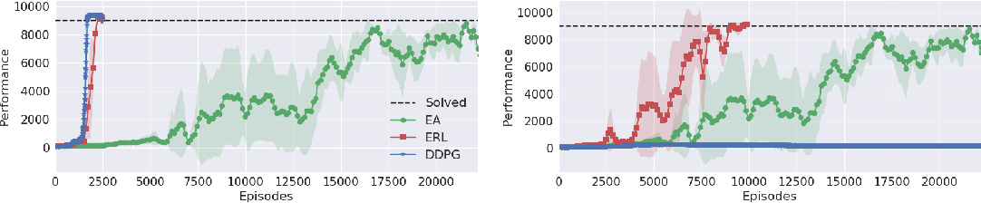 Figure 3 for Evolution-Guided Policy Gradient in Reinforcement Learning