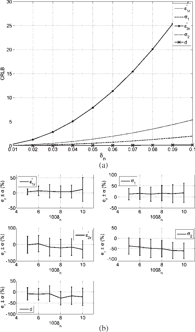 Fig. 12. (a) CRLB versus δn for Case 4. (b) Average and standard deviations of the output error versus δn for Case 4. The number of realizations is 50.
