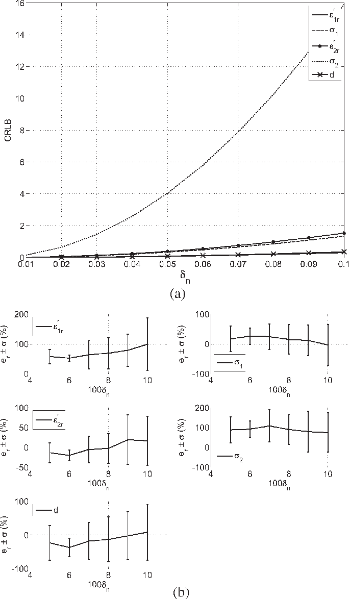 Fig. 13. (a) CRLB versus δn for Case 5. (b) Average and standard deviations of the output error versus δn for Case 5. The number of realizations is 50.