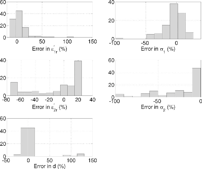 Fig. 14. Histograms of the error in the estimated model parameters in the presence of 5% Gaussian noise added to the measured data for Case 1 in Section V. The number of simulated realizations is 100.