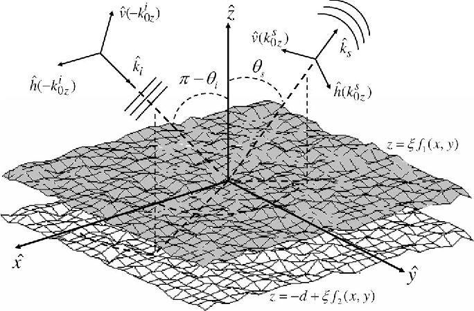 Fig. 1. Geometry of the problem. A 3-D two-layer isotropic dielectric structure with complex permittivities. The boundaries are zero-mean stationary random processes. The layers mean separation is denoted as d.
