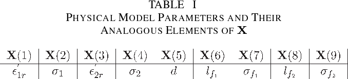 TABLE I PHYSICAL MODEL PARAMETERS AND THEIR ANALOGOUS ELEMENTS OF X