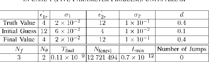 TABLE VI ACTUAL VALUES, INITIAL GUESS, AND INVERSION RESULTS IN CASE 1 (FIVE-PARAMETER PROBLEM). UNITS ARE SI