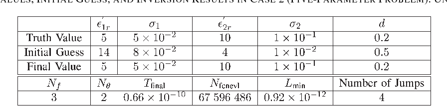 TABLE VII ACTUAL VALUES, INITIAL GUESS, AND INVERSION RESULTS IN CASE 2 (FIVE-PARAMETER PROBLEM). UNITS ARE SI