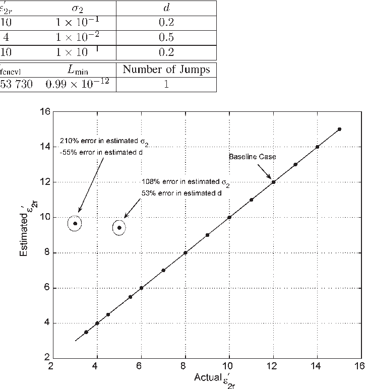 TABLE IX ACTUAL VALUES, INITIAL GUESS, AND INVERSION RESULTS IN CASE 2 (NINE-PARAMETER PROBLEM). UNITS ARE SI
