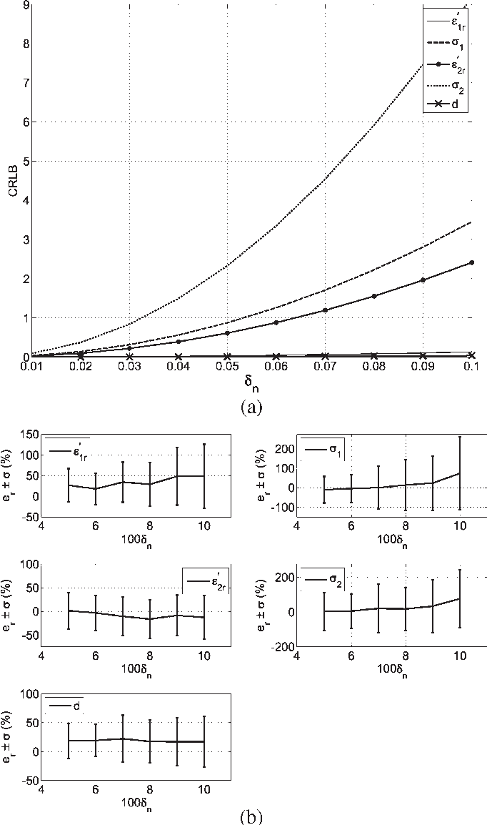 Fig. 11. (a) CRLB versus δn for Case 3. (b) Average and standard deviations of the output error versus δn for Case 3. The number of realizations is 50.