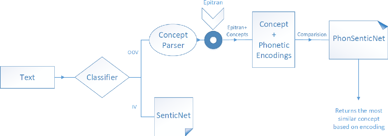 Figure 1 for PhonSenticNet: A Cognitive Approach to Microtext Normalization for Concept-Level Sentiment Analysis