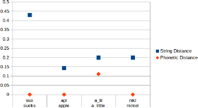 Figure 3 for PhonSenticNet: A Cognitive Approach to Microtext Normalization for Concept-Level Sentiment Analysis